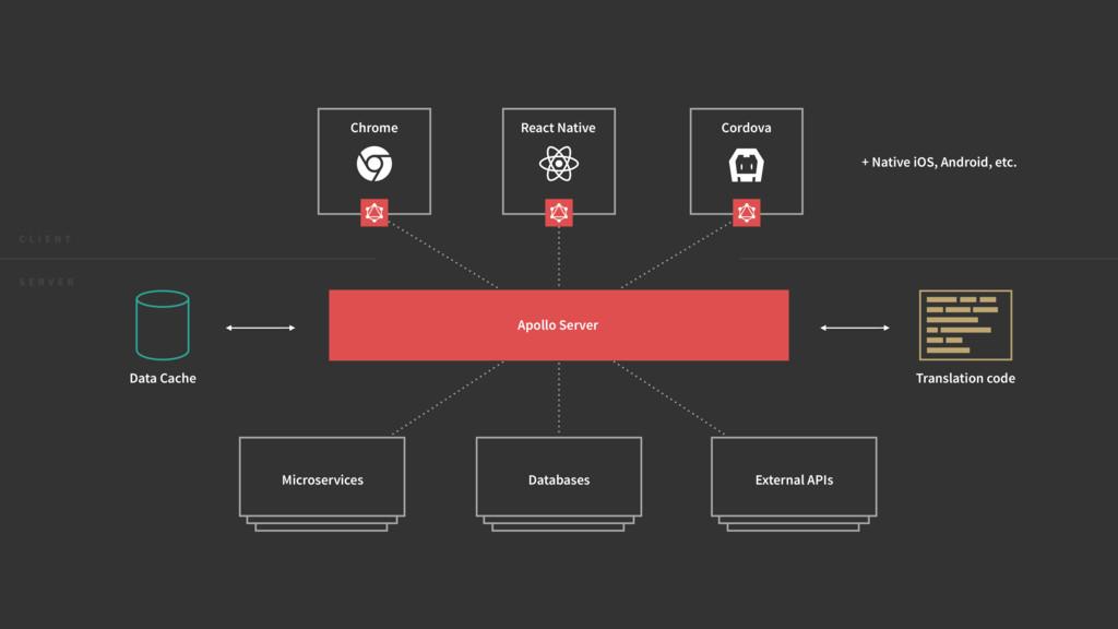 Cordova Chrome React Native Data Cache Translat...