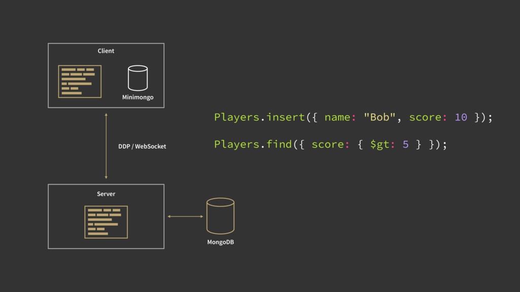 Client Server MongoDB Minimongo DDP / WebSocket...