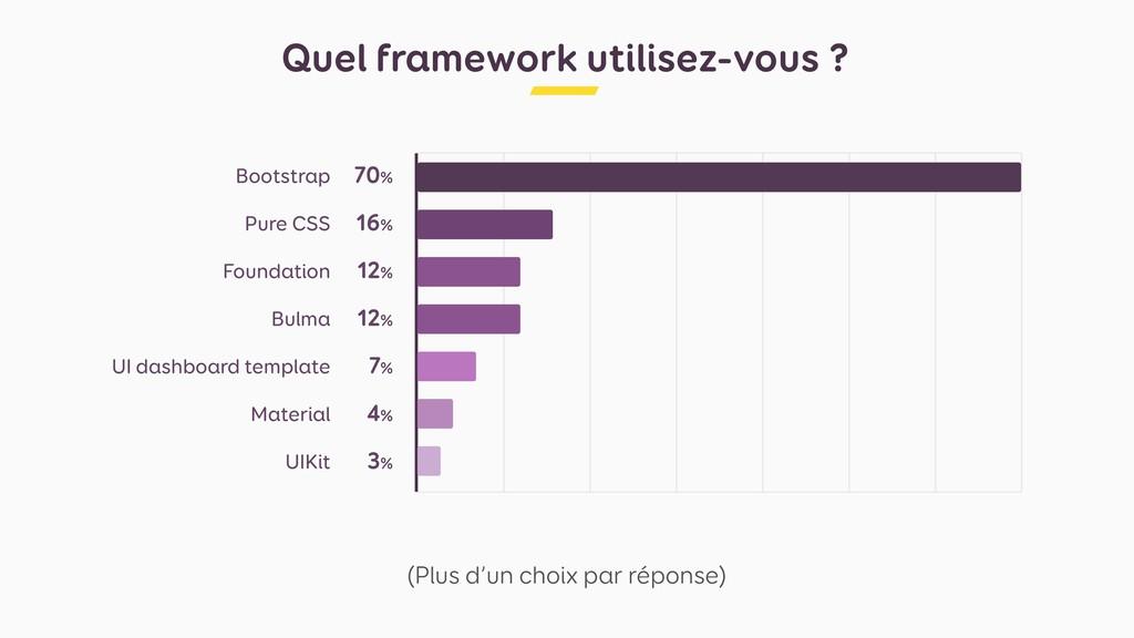 Quel framework utilisez-vous ? (Plus d'un choix...