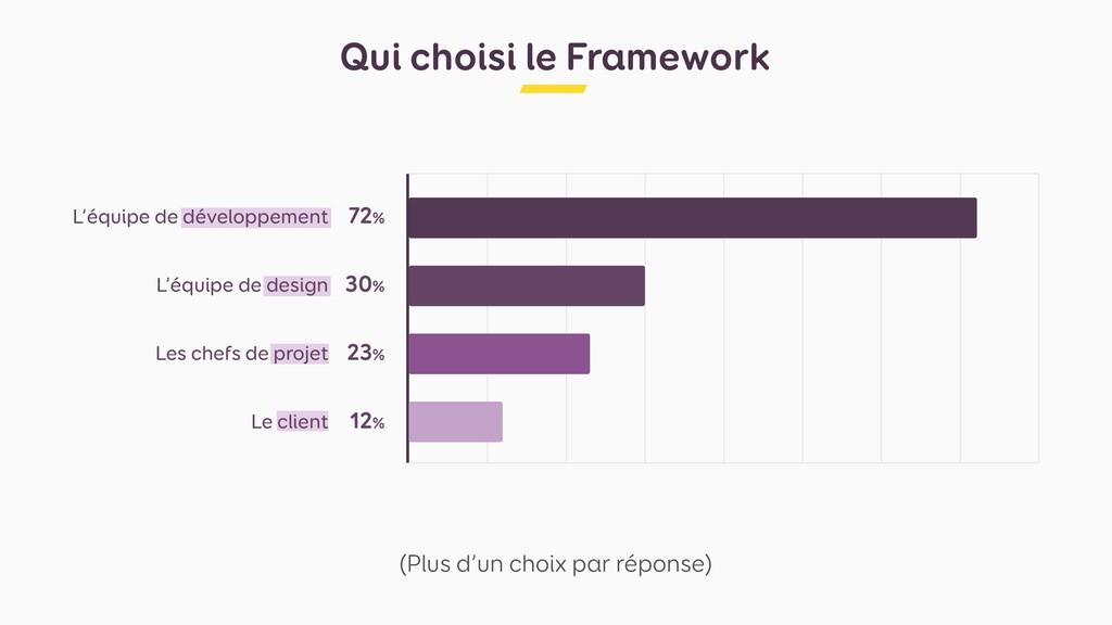 Qui choisi le Framework (Plus d'un choix par ré...