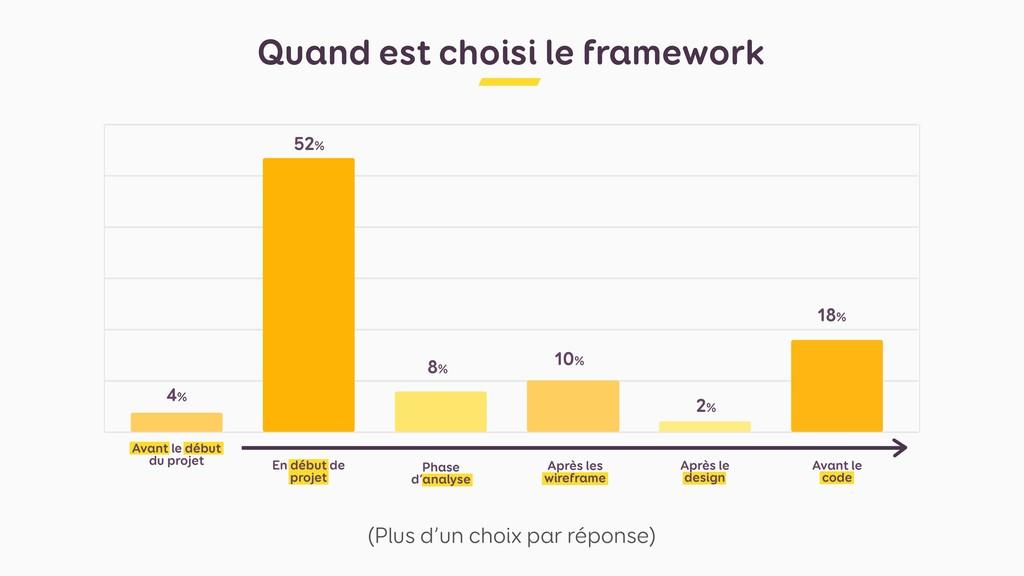Quand est choisi le framework (Plus d'un choix ...