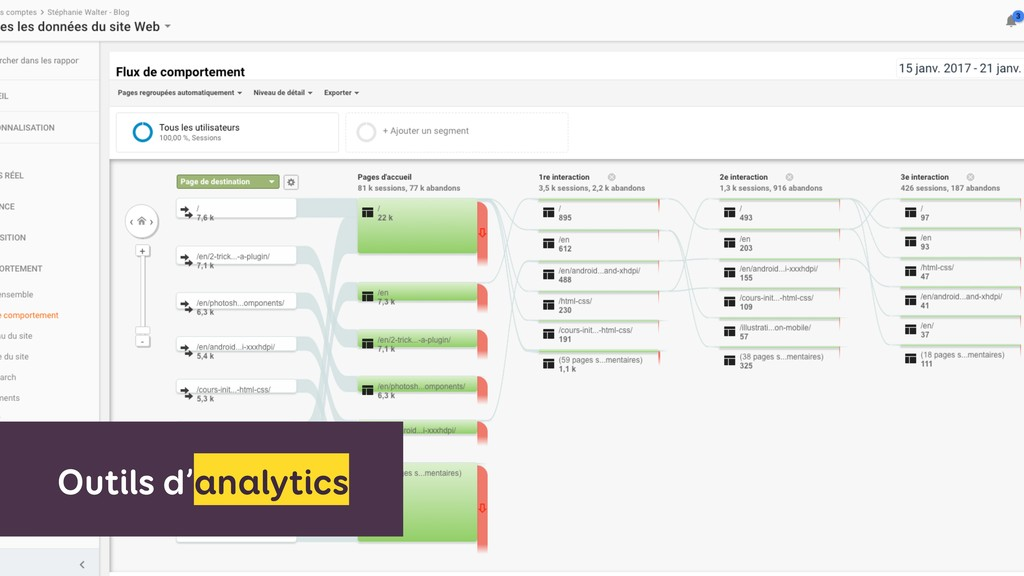 Outils d'analytics
