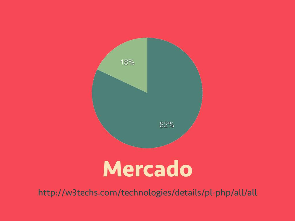 Mercado http://w3techs.com/technologies/details...