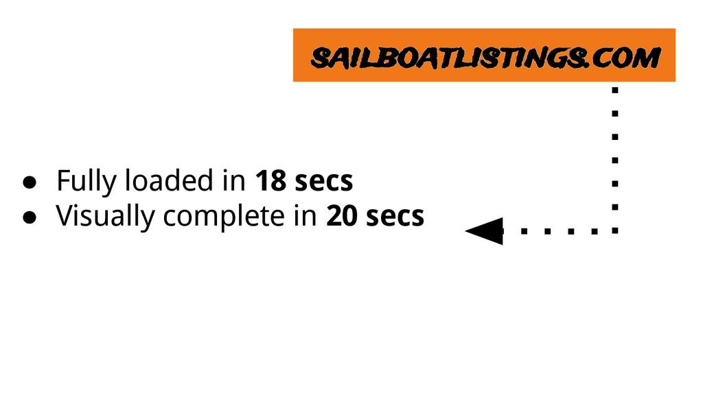 sailboatlistings.com ● Fully loaded in 18 secs ...