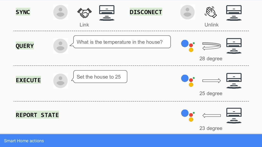 Smart Home actions What is the temperature in t...