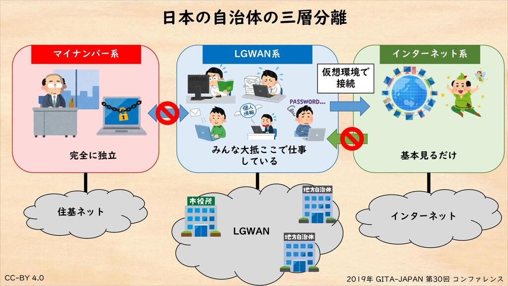 CC-BY 4.0 2019年 GITA-JAPAN 第30回 コンファレンス 日本の自治体の...