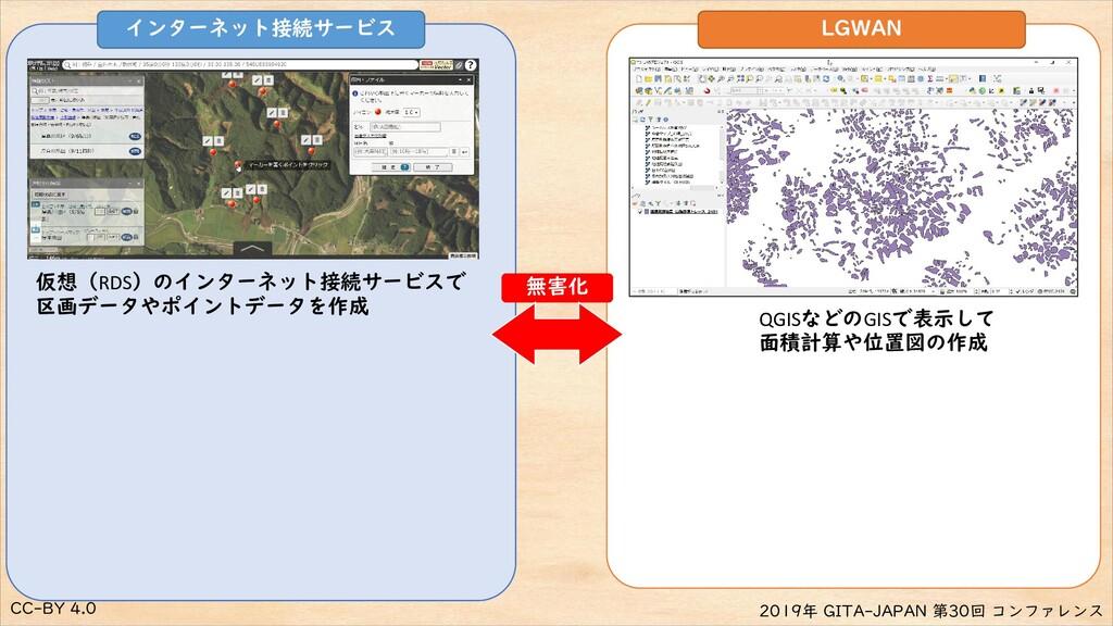 CC-BY 4.0 2019年 GITA-JAPAN 第30回 コンファレンス 仮想(RDS)...