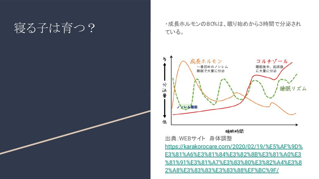 寝る子は育つ? ・成長ホルモンの80%は、眠り始めから3時間で分泌され ている。 出典:WEB...