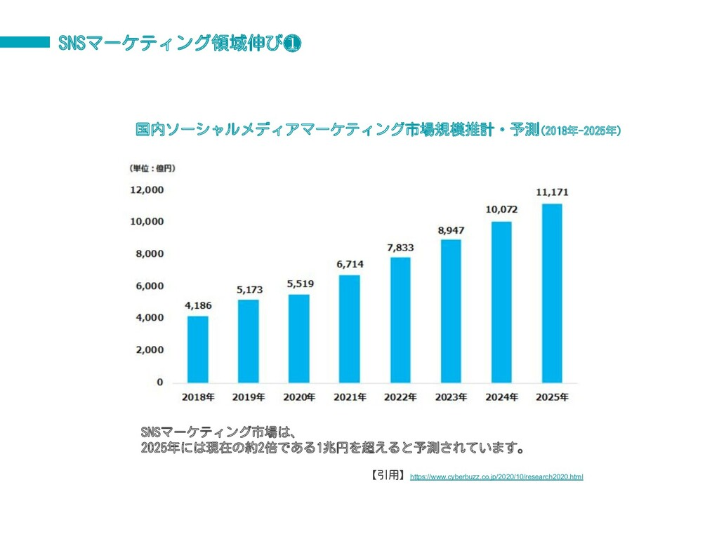 SNSマーケティング領域伸び❶ 国内ソーシャルメディアマーケティング市場規模推計・予測(201...