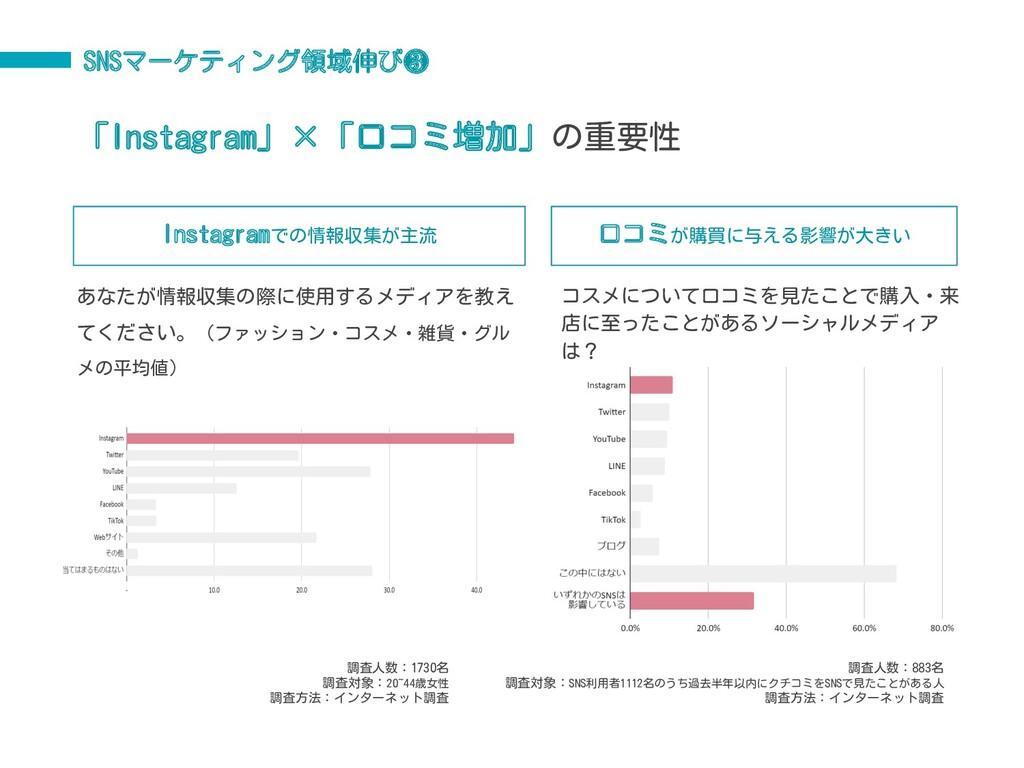 「Instagram」×「口コミ増加」の重要性 調査人数:883名 調査対象:SNS利用者11...