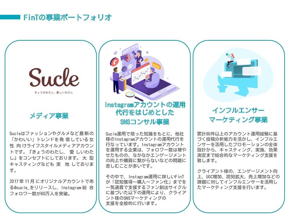 メディア事業 インフルエンサー マーケティング事業 FinTの事業ポートフォリオ Sucle...