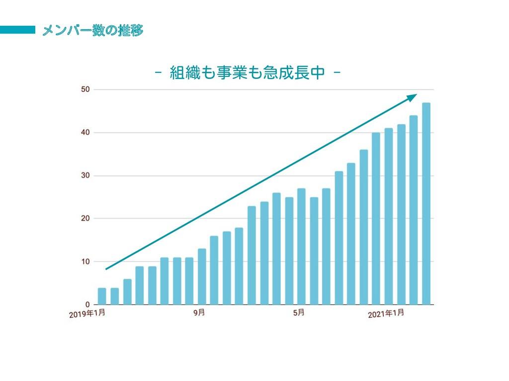メンバー数の推移 - 組織も事業も急成長中 -