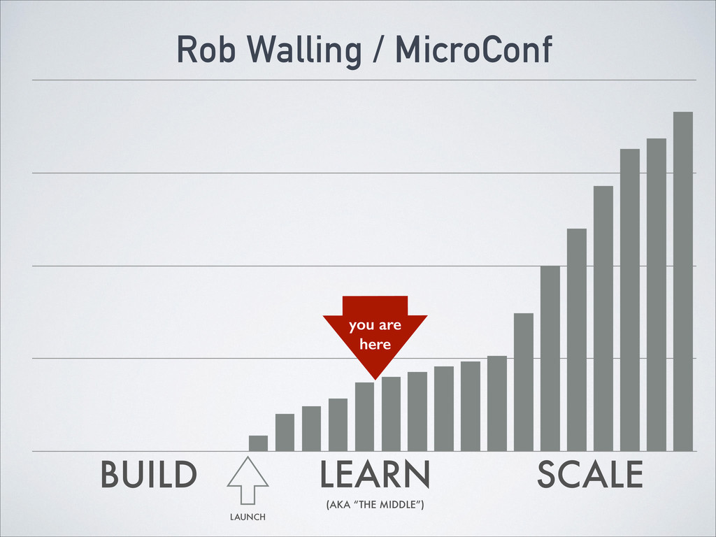 "BUILD LEARN (AKA ""THE MIDDLE"") SCALE you are he..."