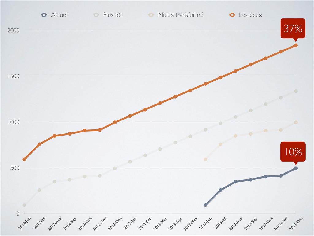 0 500 1000 1500 2000 2012-Jun 2012-Jul 2012-A u...