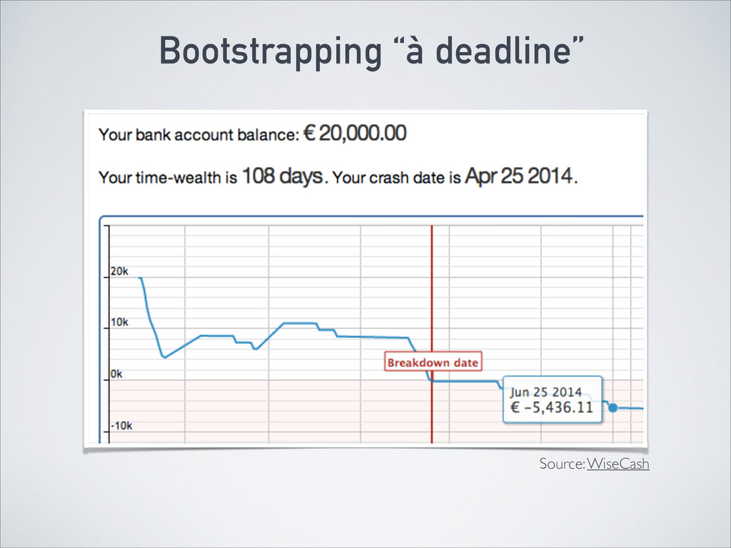 """Bootstrapping """"à deadline"""" Source: WiseCash"""