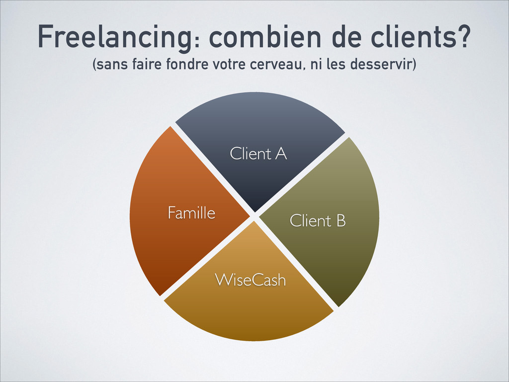Famille WiseCash Client B Client A Freelancing:...