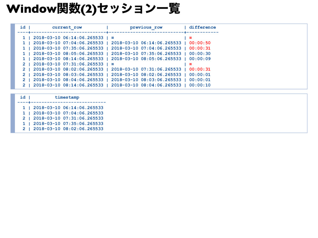 Window 関数(2) セッション一覧 id | current_row | previou...