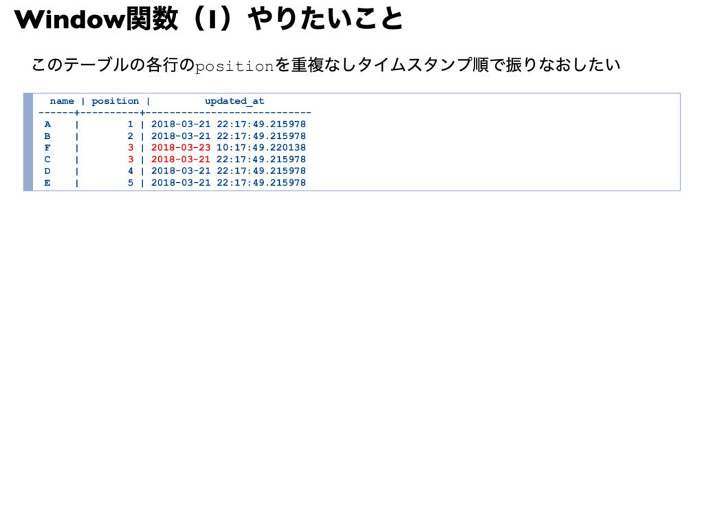 Window 関数(1 )やりたいこと このテーブルの各行のposition を重複なしタイム...