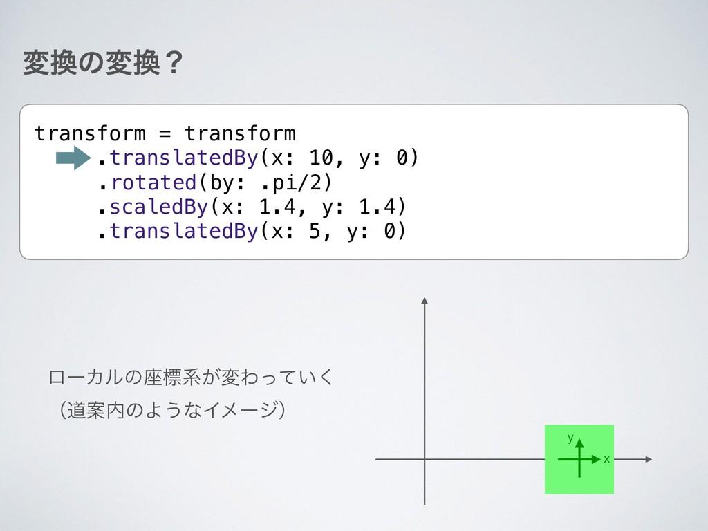 มͷมʁ transform = transform .translatedBy(x: 1...