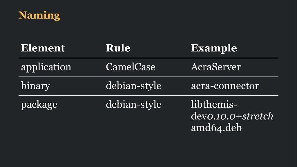 Naming Element Rule Example application CamelCa...