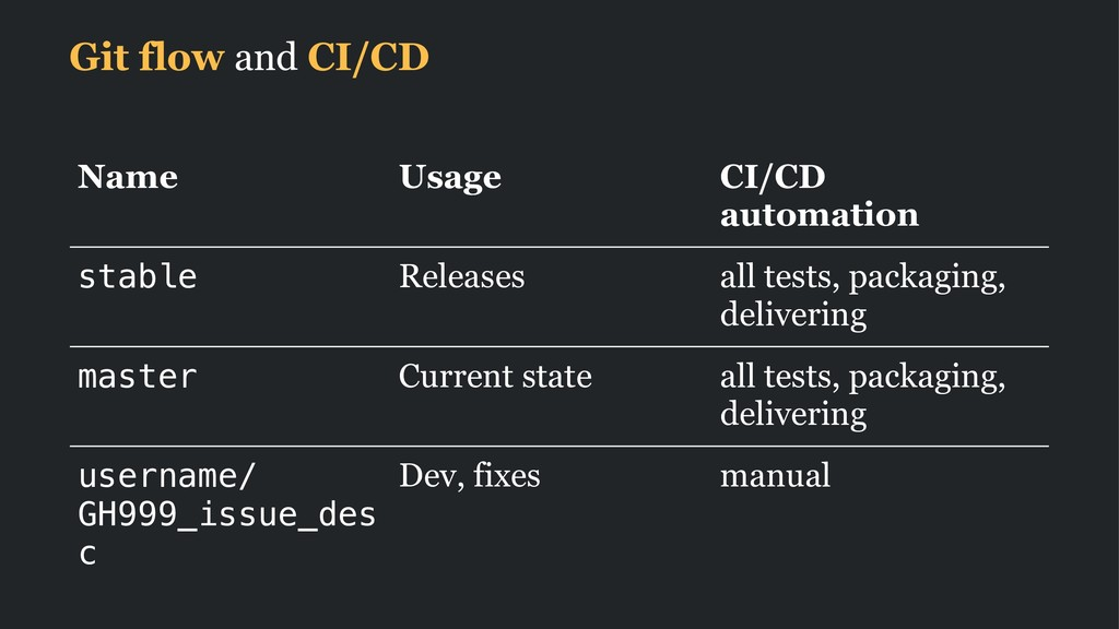 Git flow and CI/CD Name Usage CI/CD automation ...