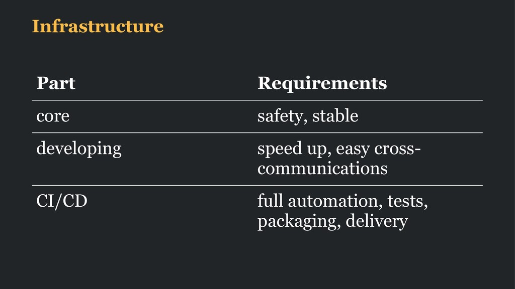 Infrastructure Part Requirements core safety, s...