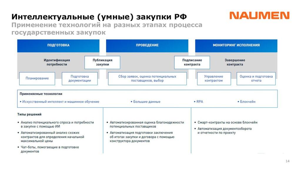 14 Интеллектуальные (умные) закупки РФ Применен...