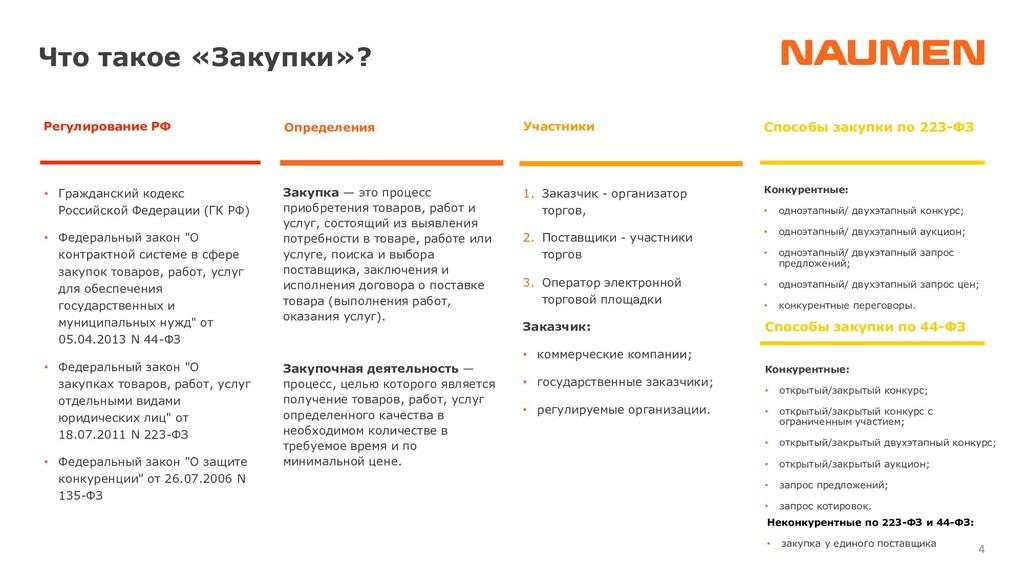 4 • Гражданский кодекс Российской Федерации (ГК...