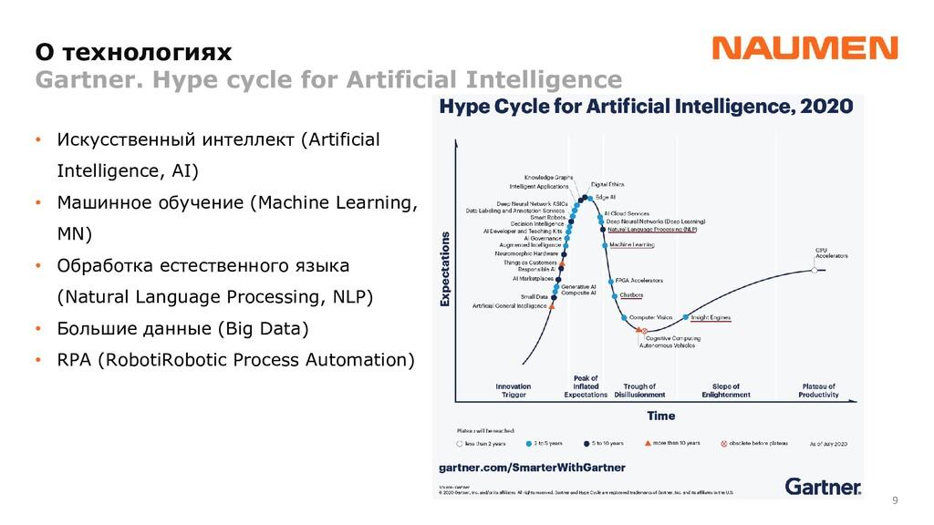 9 O технологиях Gartner. Hype cycle for Artific...