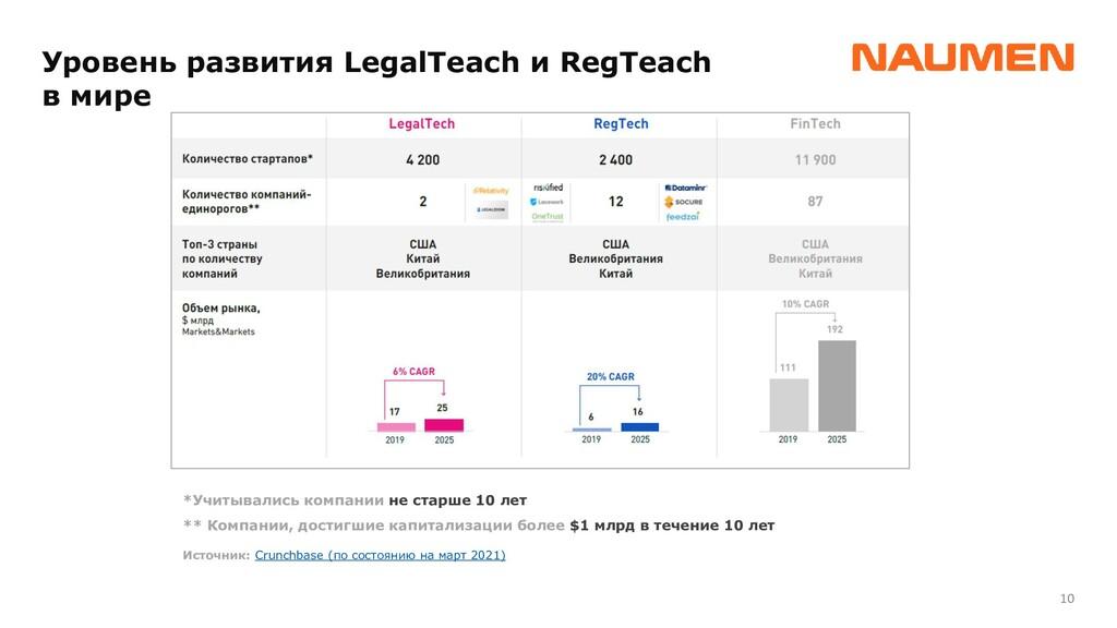 10 Уровень развития LegalTeach и RegTeach в мир...