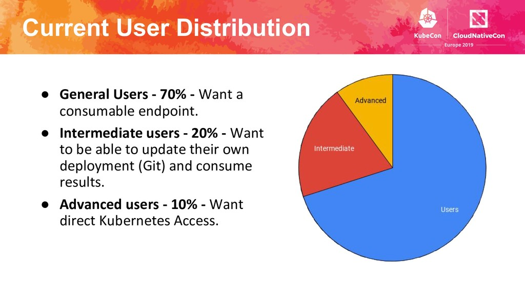 Current User Distribution ● General Users - 70%...