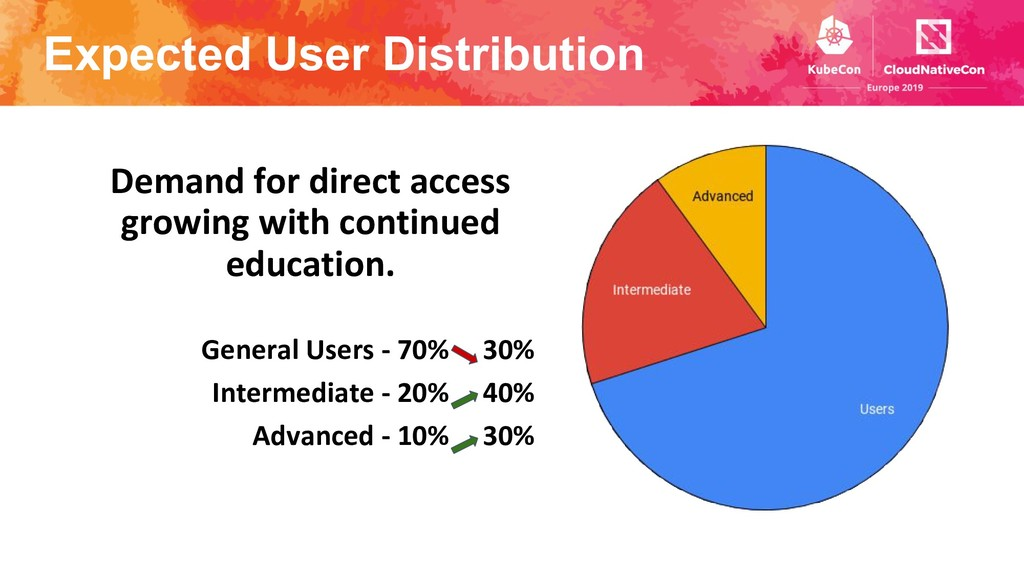 Expected User Distribution General Users - 70% ...