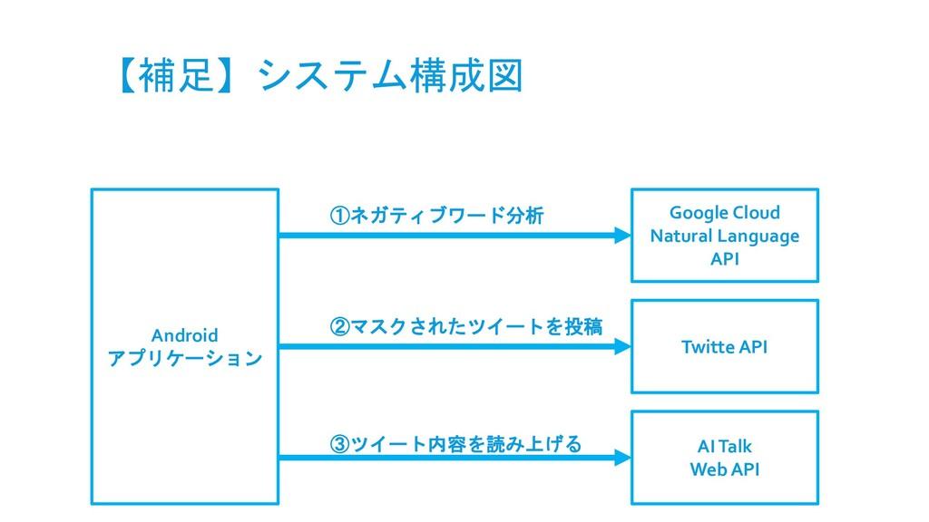 【補足】システム構成図 Android アプリケーション Google Cloud Natur...