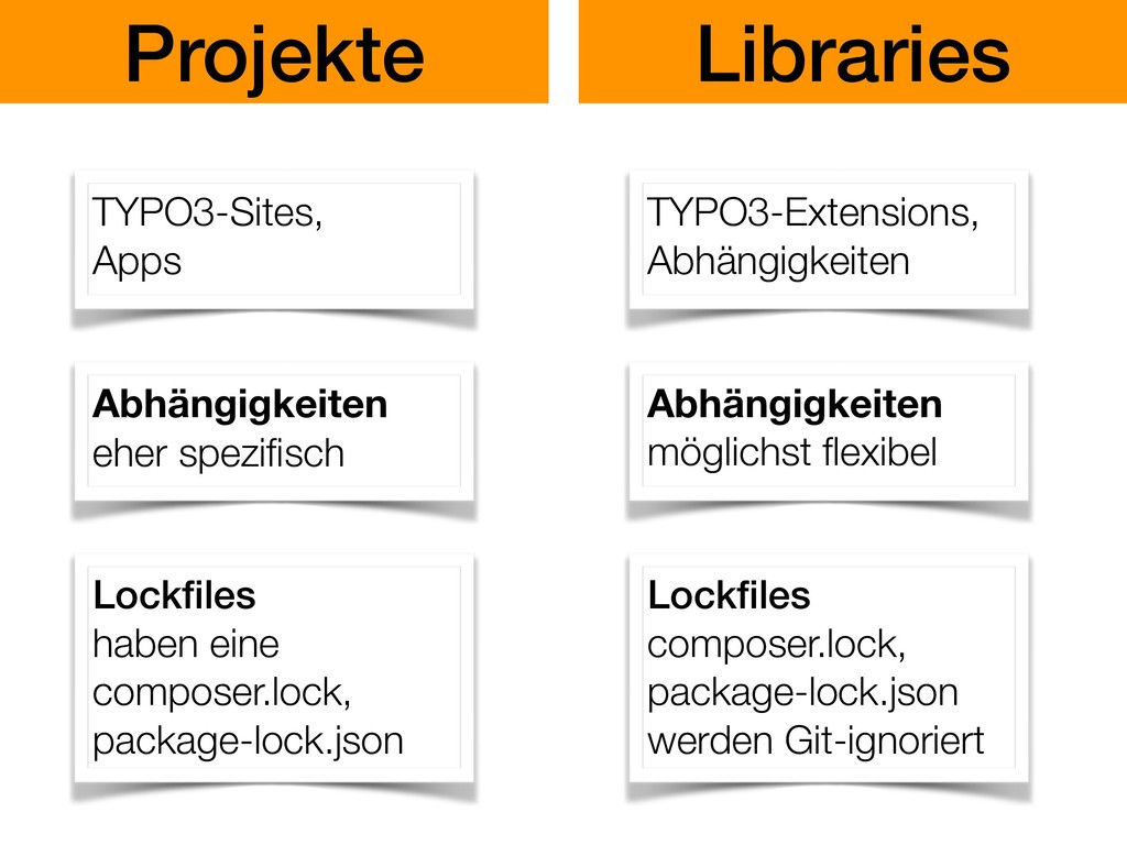 Projekte Libraries Lockfiles haben eine composer...