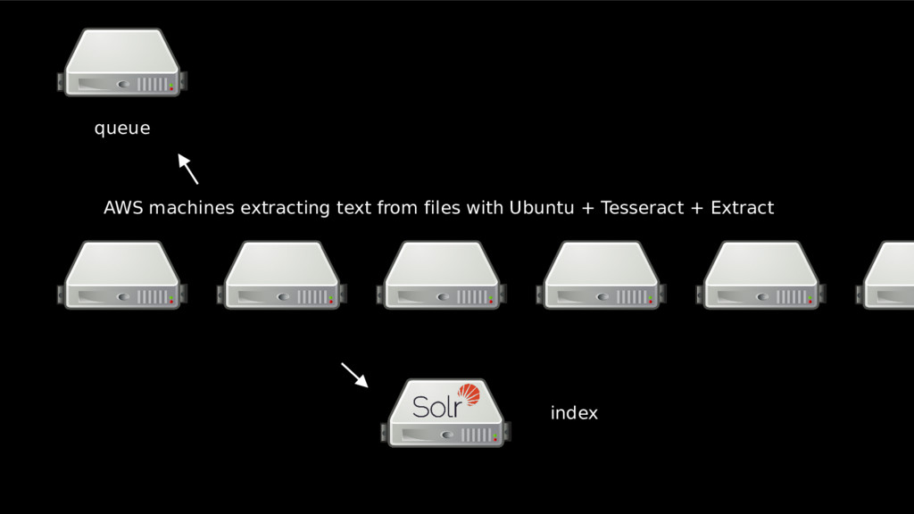 queue AWS machines extracting text from files w...
