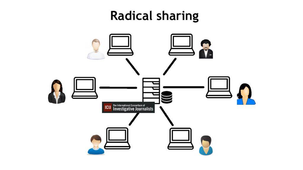 Radical sharing