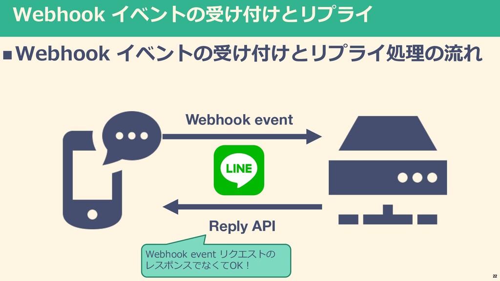 Webhook イベントの受け付けとリプライ nWebhook イベントの受け付けとリプライ処...