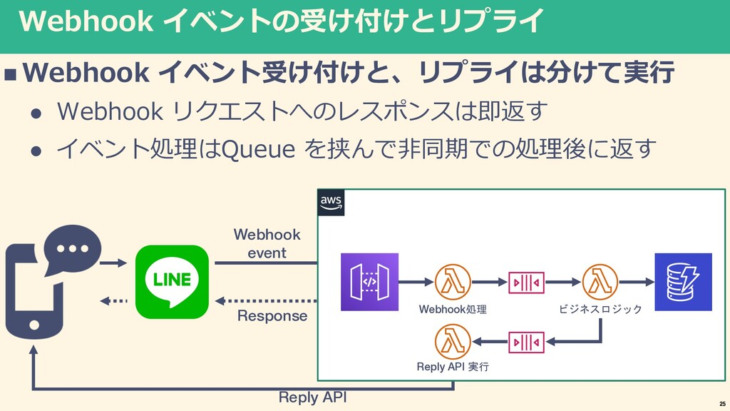Webhook イベントの受け付けとリプライ n Webhook イベント受け付けと、リプライ...