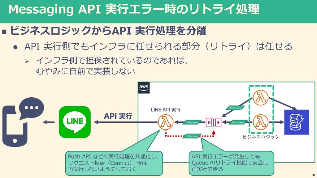 Messaging API 実⾏エラー時のリトライ処理 n ビジネスロジックからAPI 実⾏処...