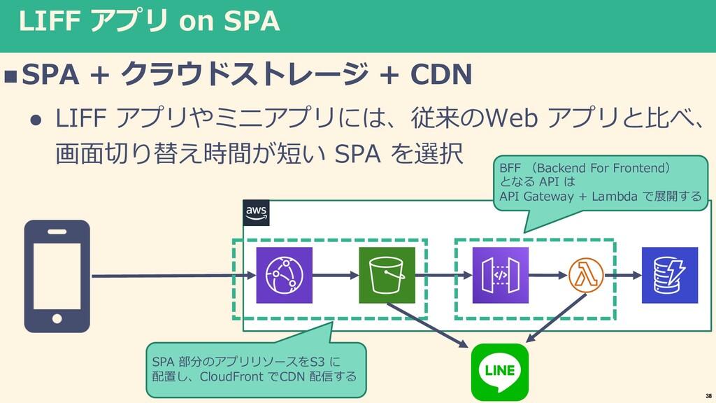 LIFF アプリ on SPA nSPA + クラウドストレージ + CDN l LIFF ア...