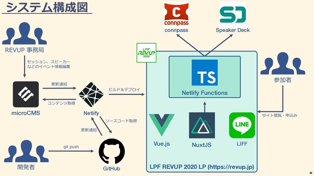 LPF REVUP 2020 LP (https://revup.jp) Netlify Fu...