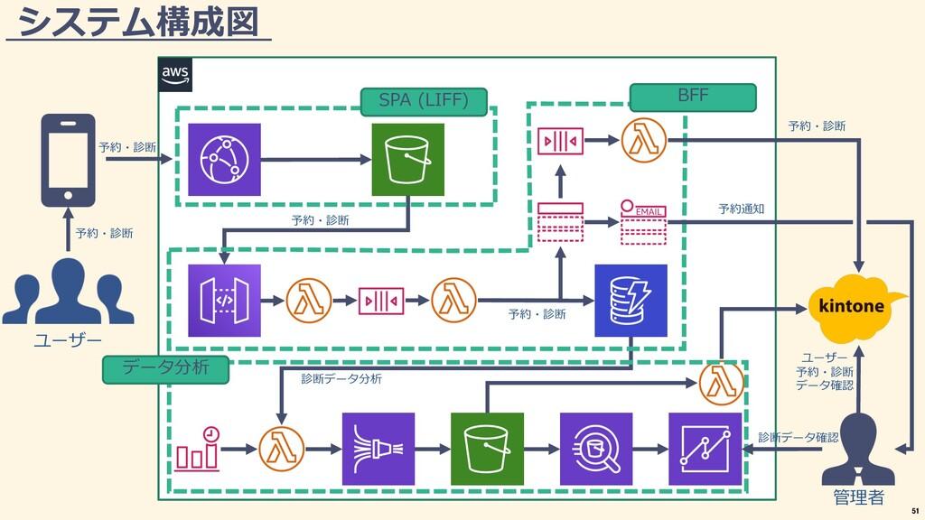 システム構成図 ユーザー SPA (LIFF) 管理者 予約・診断 予約・診断 予約・診断 予...