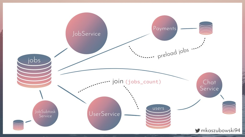 mkaszubowski94 jobs JobService UserService user...