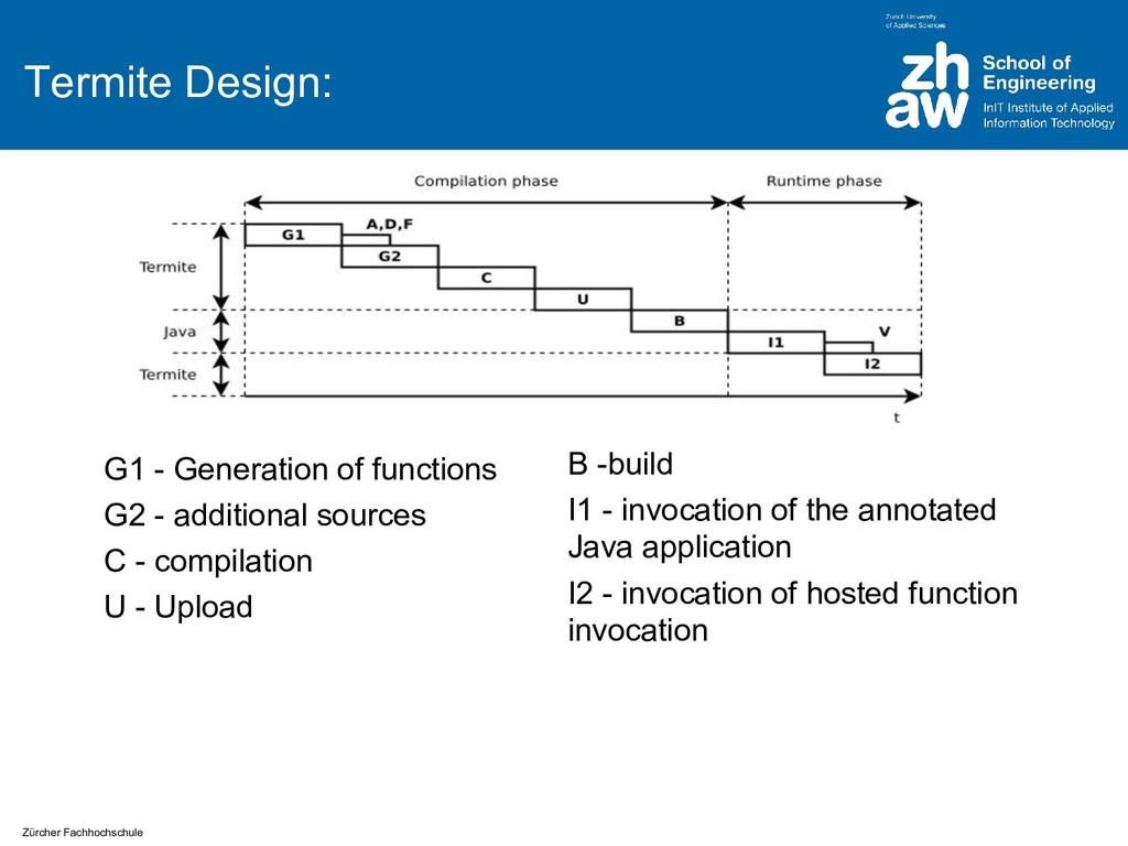 Zürcher Fachhochschule Termite Design: G1 - Gen...