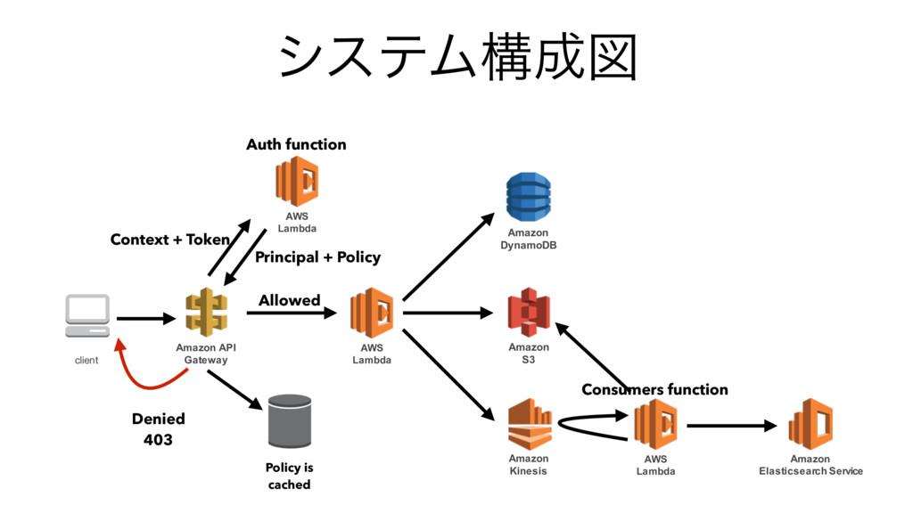 γεςϜߏਤ Amazon API Gateway client AWS Lambda Am...
