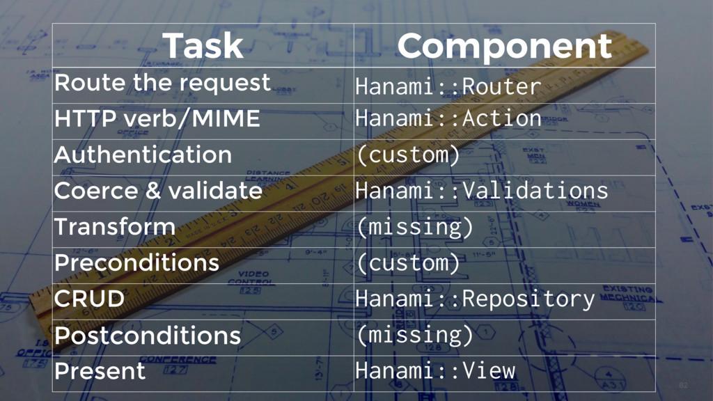 82 Task Component Route the request Hanami::Rou...