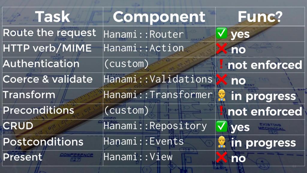 83 Task Component Func? Route the request Hanam...