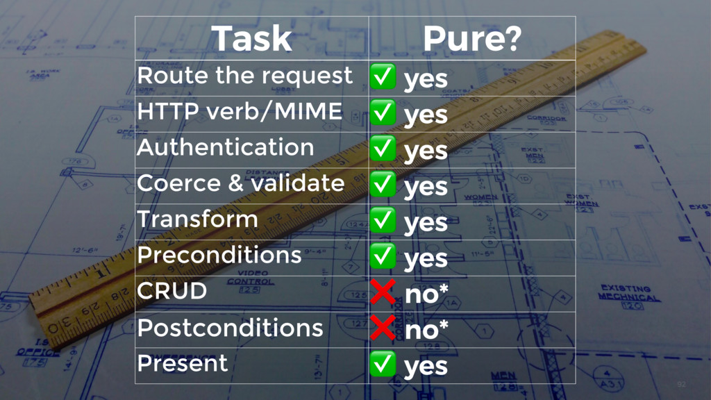92 Task Pure? Route the request ✅ yes HTTP verb...