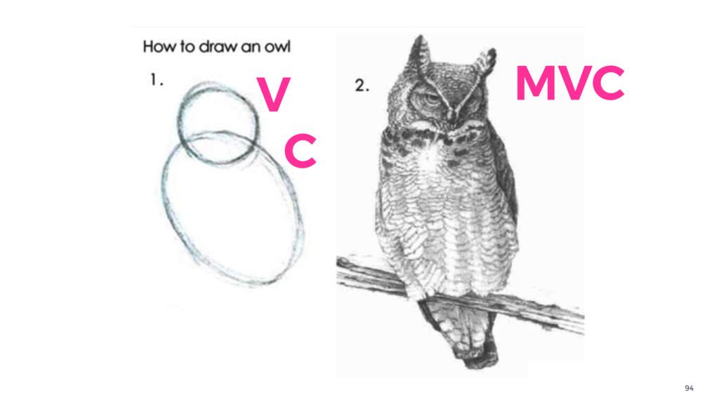 94 V C MVC