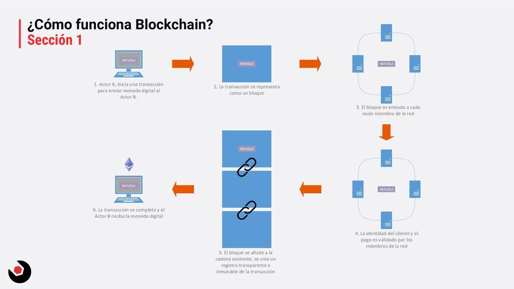 ¿Cómo funciona Blockchain? Sección 1 1. Actor A...